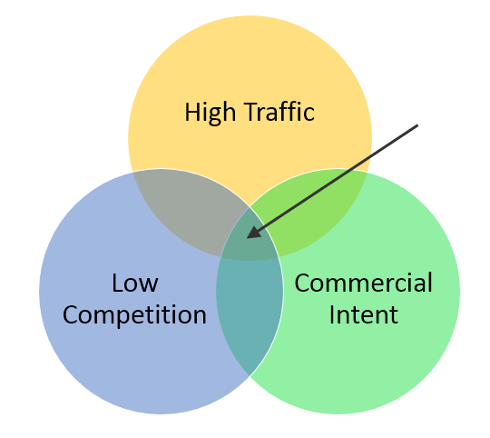 Traffic intent Venn diagram