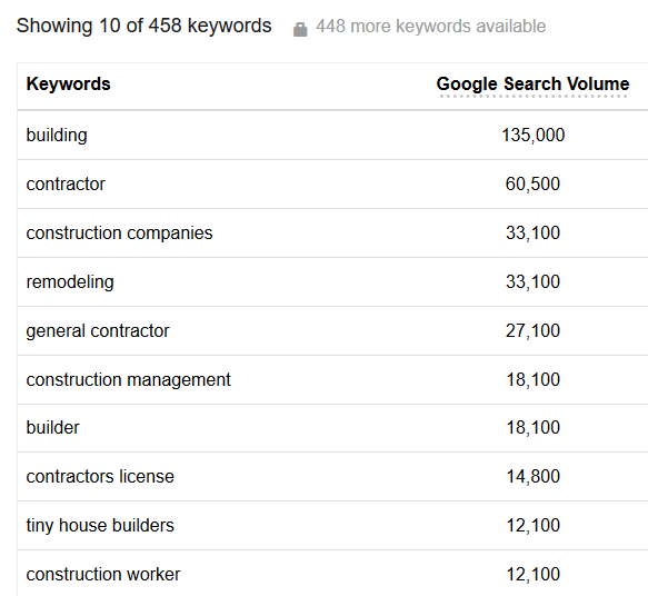 google keyword tool wordstream
