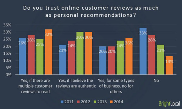 reviews on product landing pages