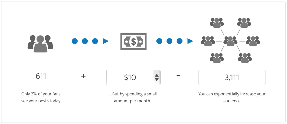 Content amplification Facebook Opportunity Calculator