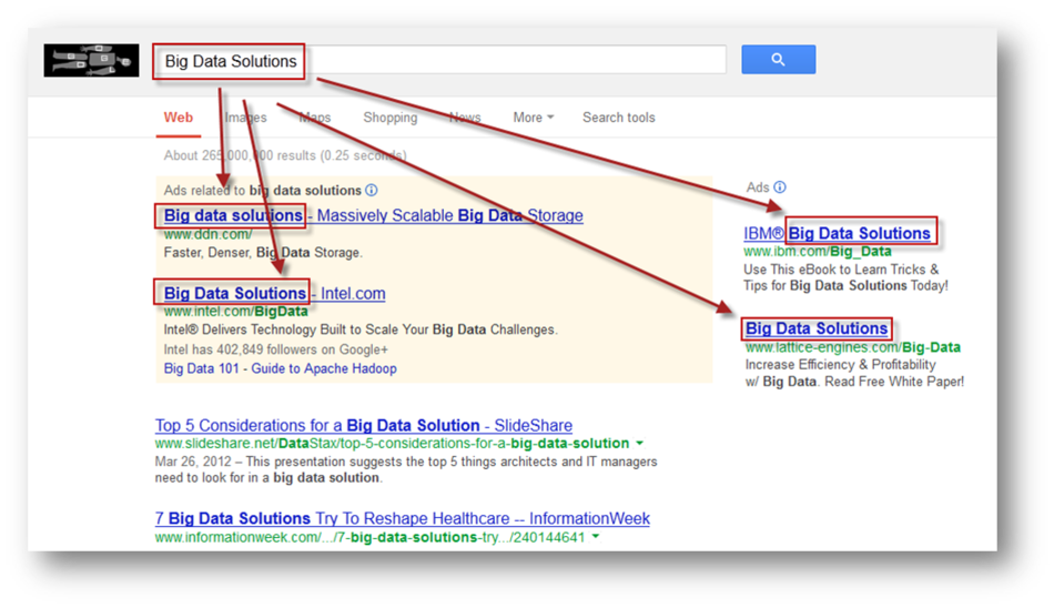 Content remarketing big data ads