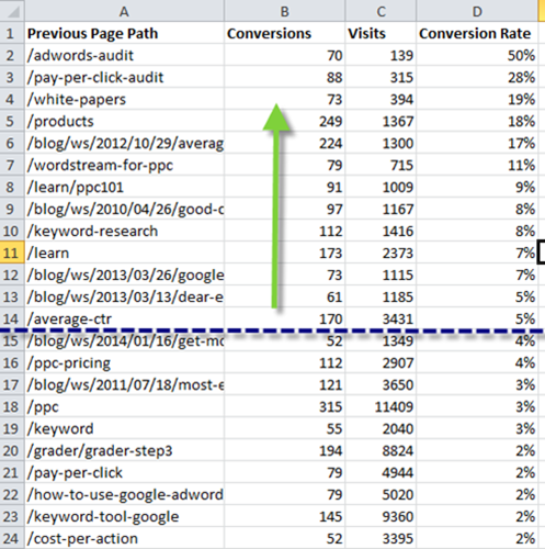 Content remarketing conversion path analysis