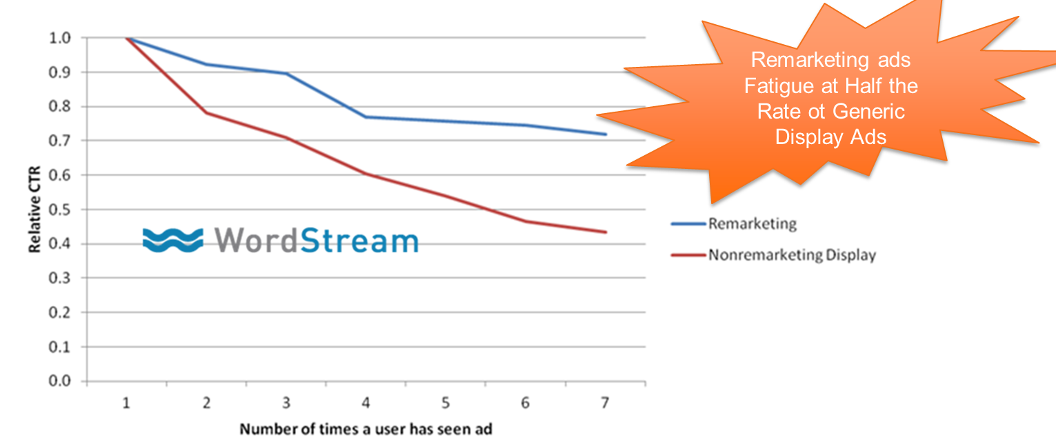 Content remarketing fatigue graph
