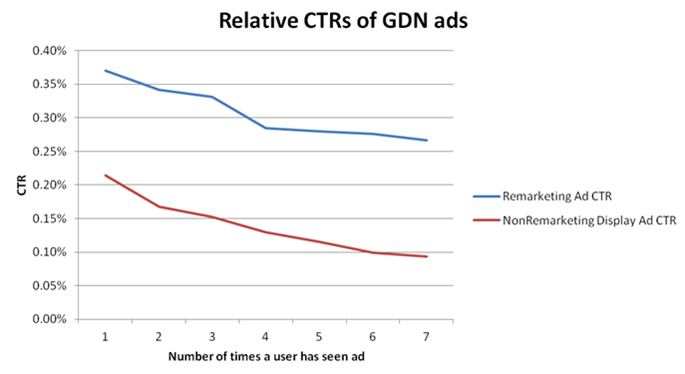 Content remarketing relative CTR graph