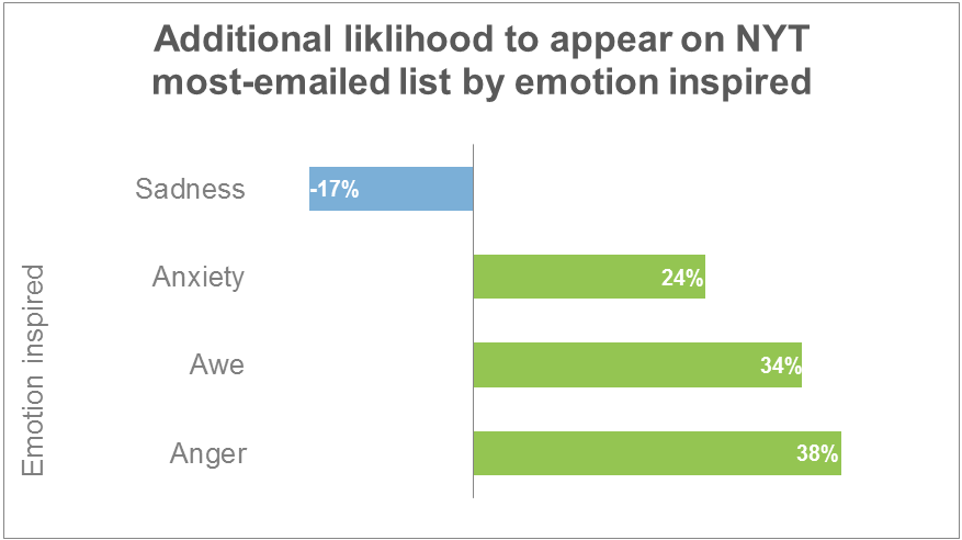 emotional content marketing