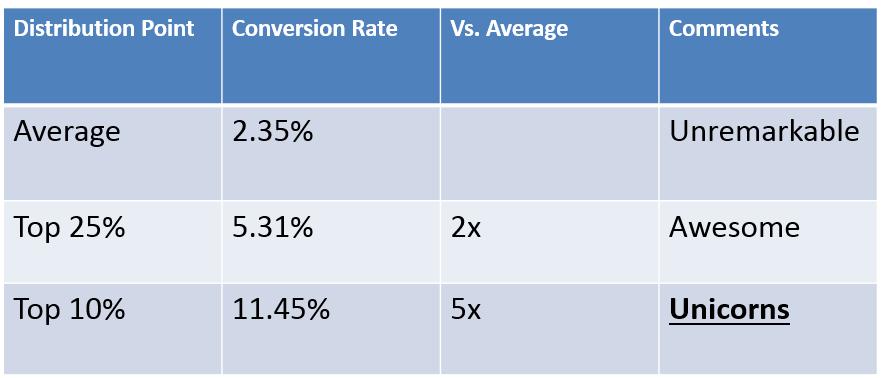 best conversion rates