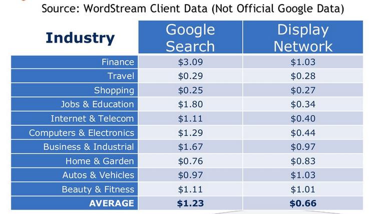 remarketing clicks vs search clicks