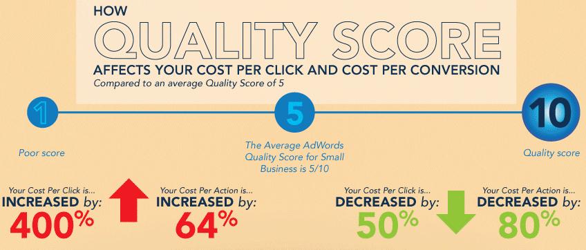 quality score and cost per click