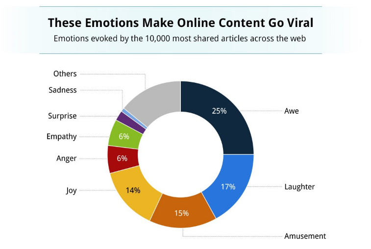 Curiosity gap emotional triggers online content