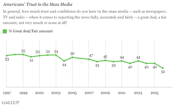 Curiosity gap Gallup Americans trust in media poll