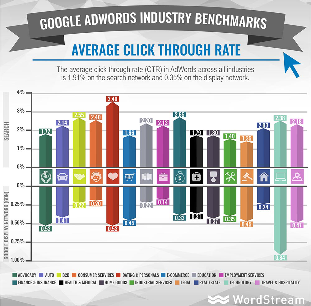 Curiosity gap WordStream AdWords benchmarks data