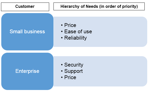 customer hierarchy of needs