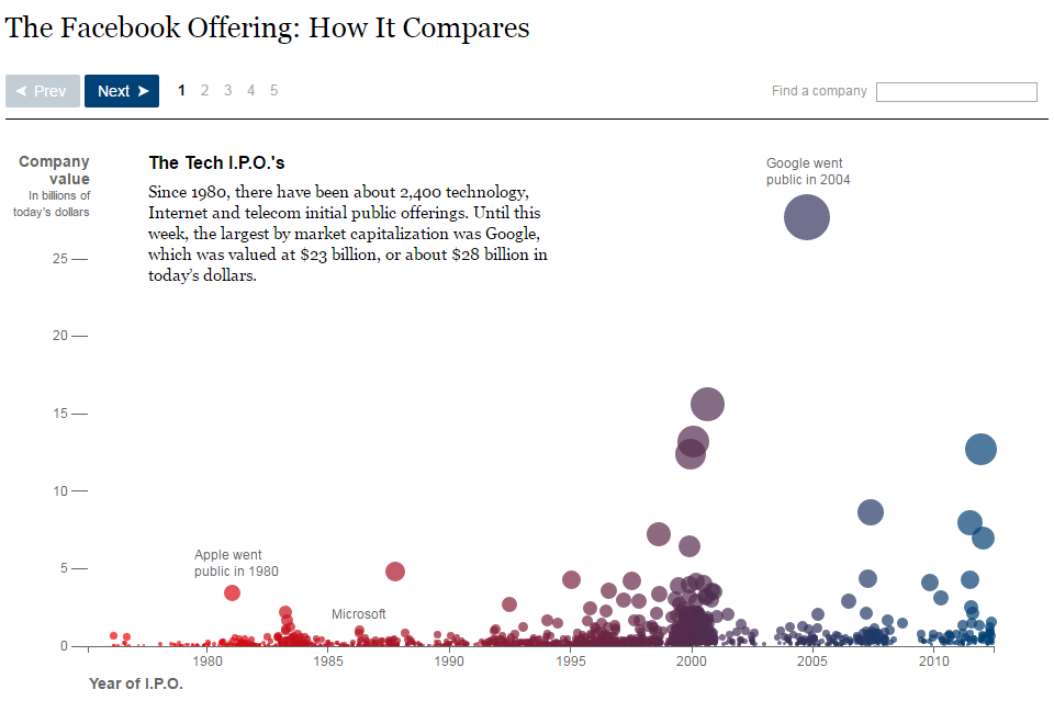 Data visualization tools NYT The Facebook Offering
