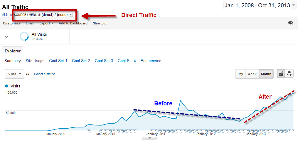 Demand generation display remarketing graph