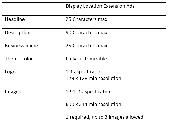 display location extension specs