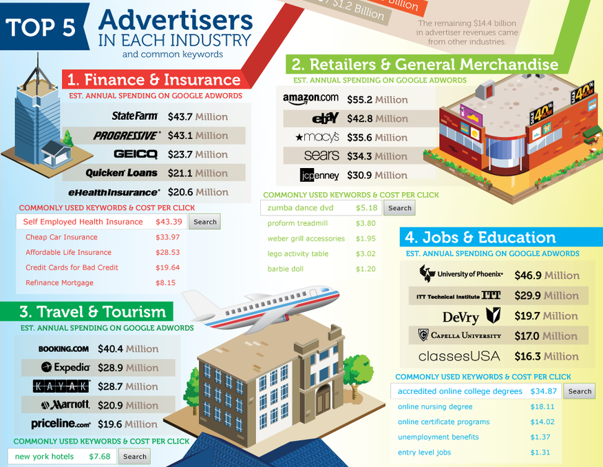 Does Google AdWords Work? Image of the top 5 industries.