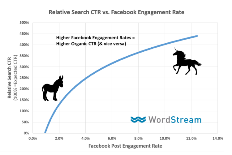 http://www.wordstream.com/images/does-engagement-rate-affect-seo-rankings.png