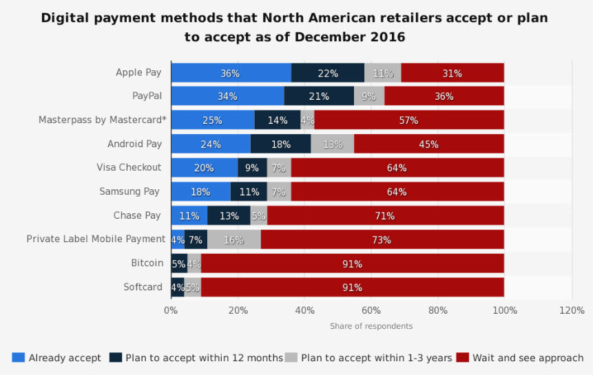 Ecommerce trends for 2018 more mobile payments popular mobile payments providers