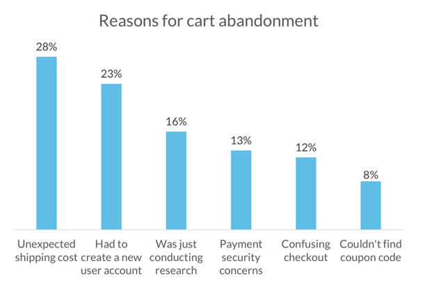 Email optimization shopping cart abandonment