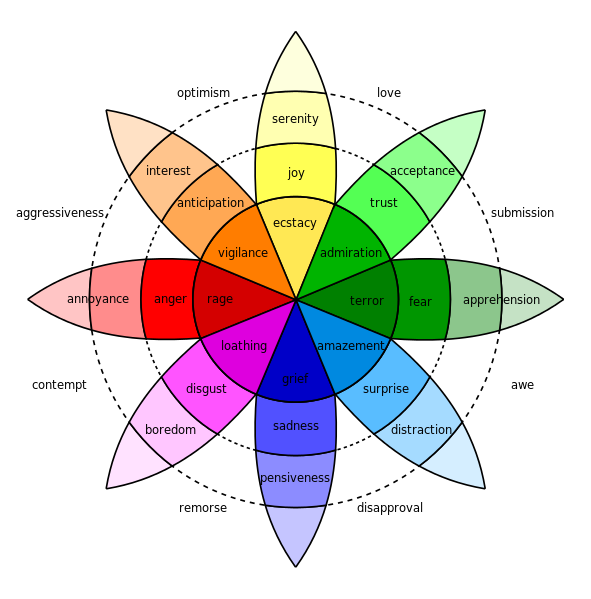 Emotion in marketing Plutchik wheel