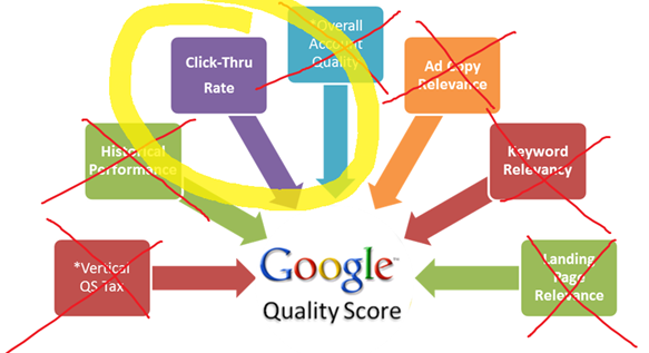 Best PPC articles of 2015 quality score