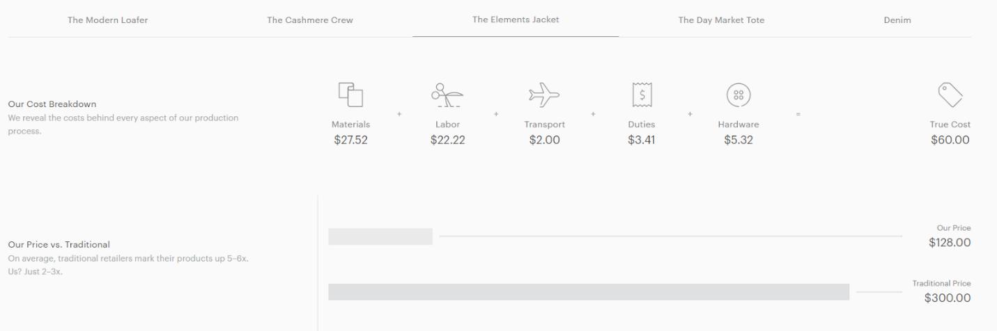 Ethical marketing Everlane garment cost breakdown