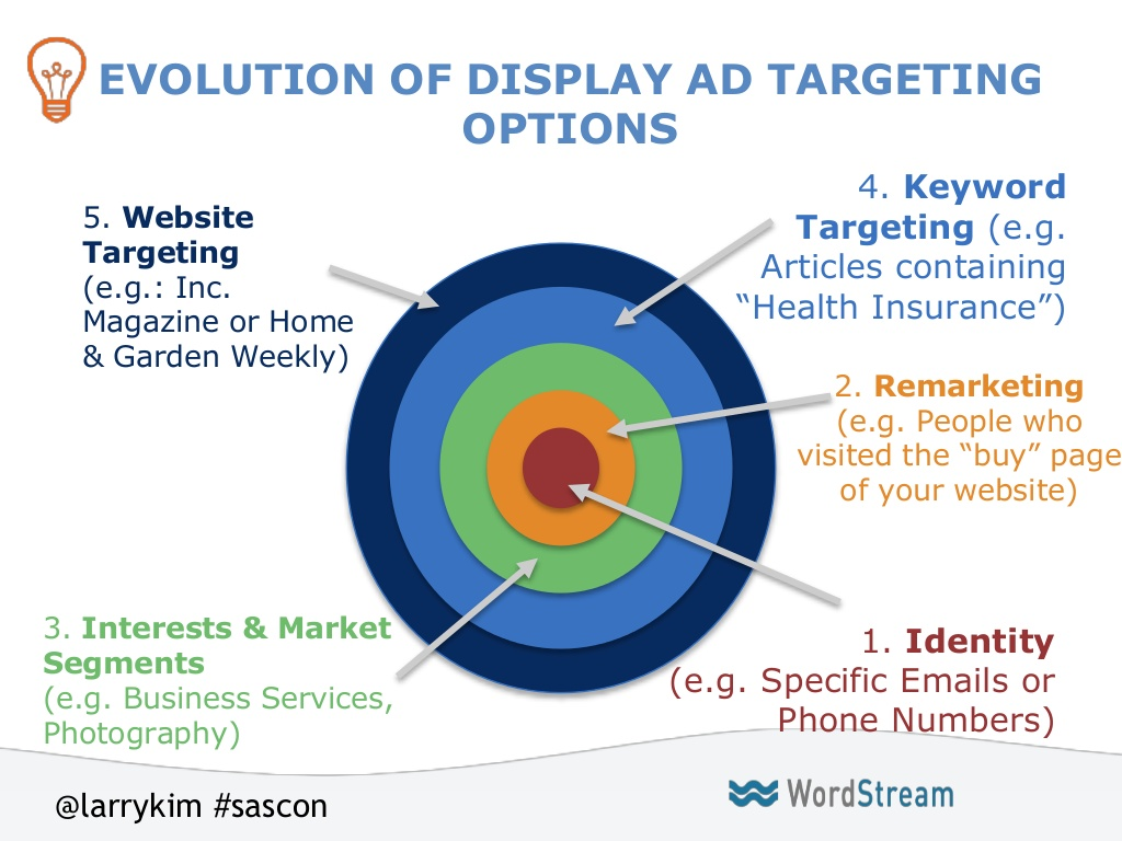 Evolution of Display Ads
