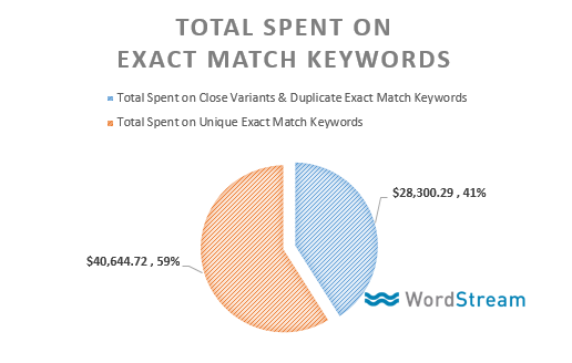 exact match keyword change data total spend