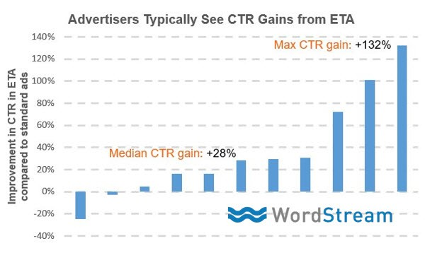 gain in click through rate as a result of expanded text ads