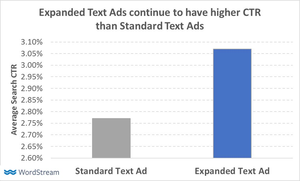 expanded text ad ctr data