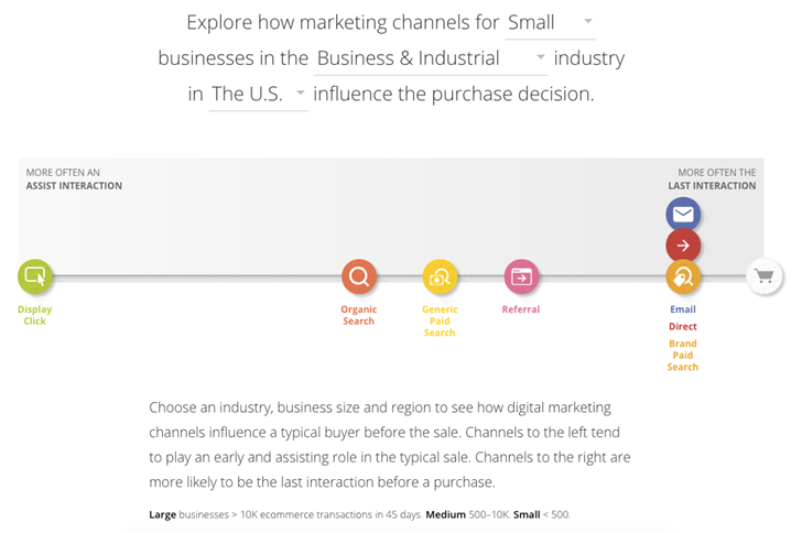 Explore Marketing Channels