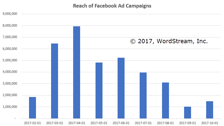 facebook ad campaigns reach