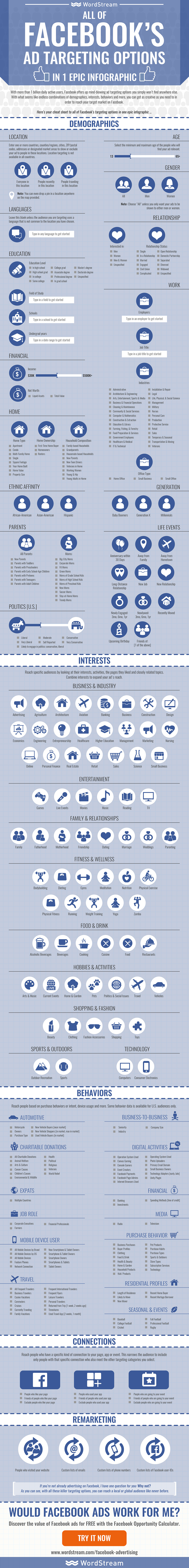 all of facebook s ad targeting options in one epic infographic facebook advertising targeting options