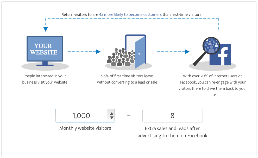 Facebook ad tool remarketing concept