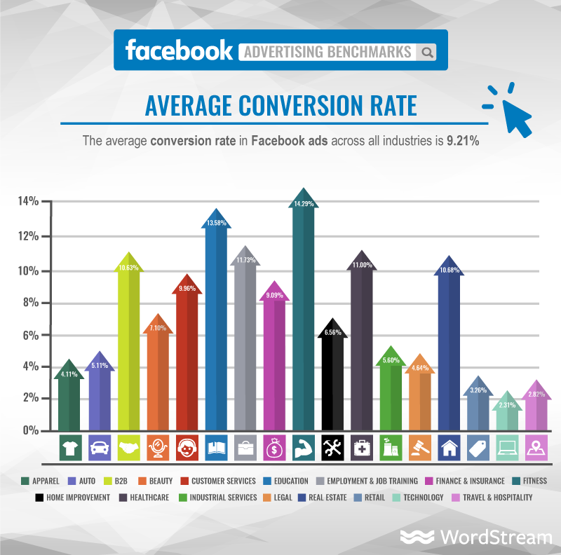 facebook ad conversion rates