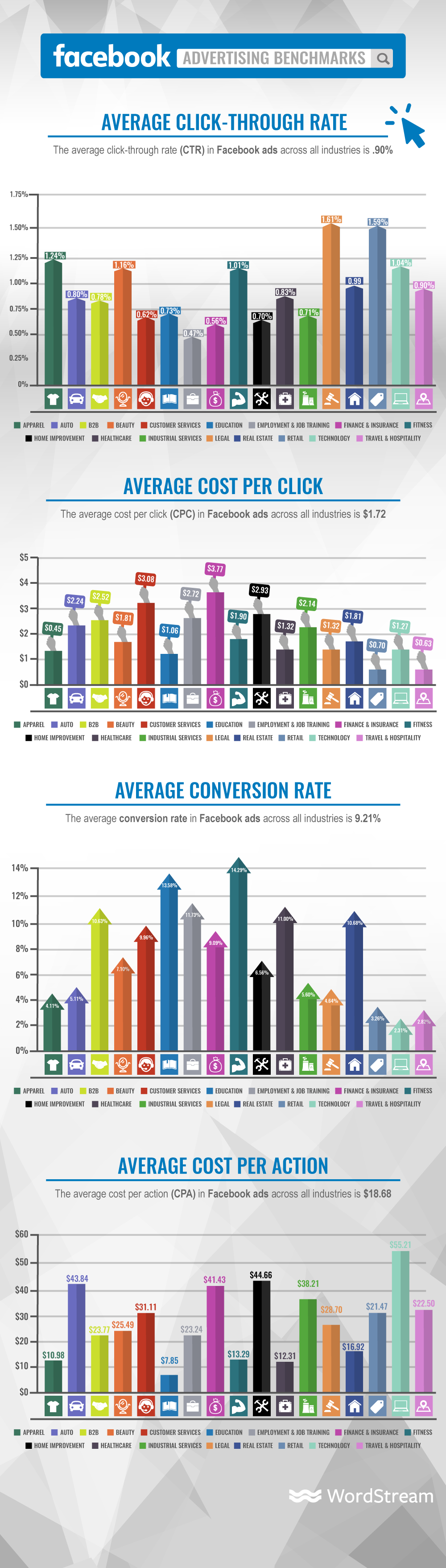 facebook ad performance benchmarks