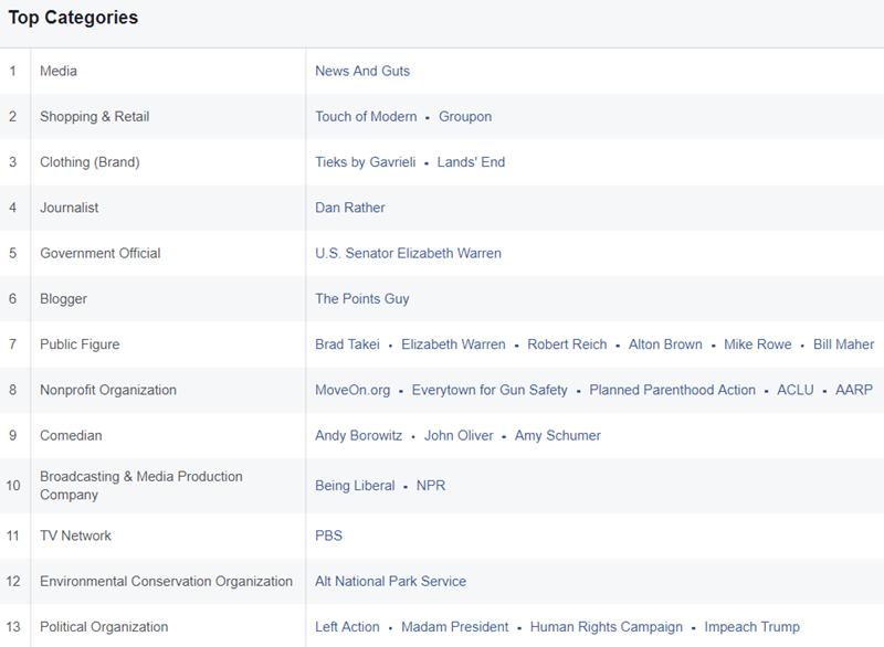 analyzing facebook custom audiences