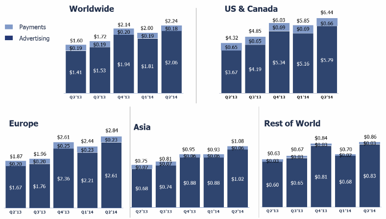 facebook revenue per user