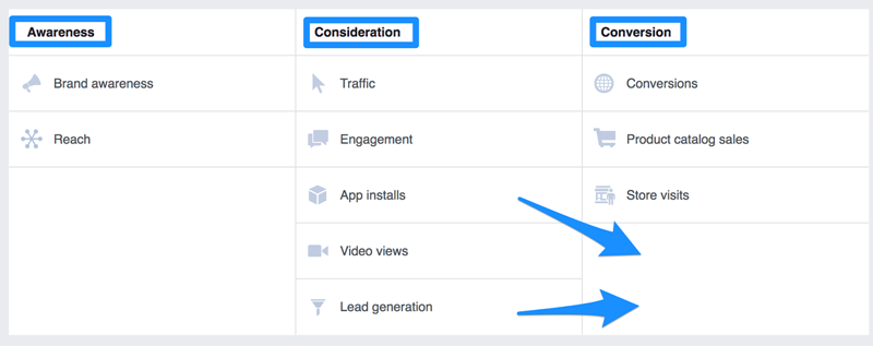 facebook conversion types include awareness consideration and conversion