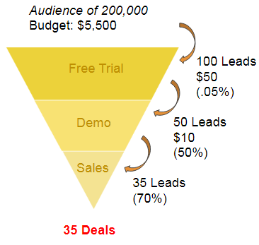 the wrong way to build a facebook marketing funnel for your competitor campaign