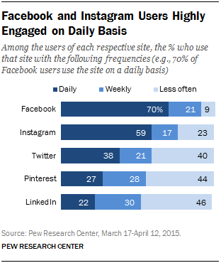 facebook engagement rates