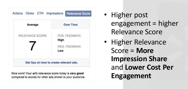 Facebook features Relevance Score