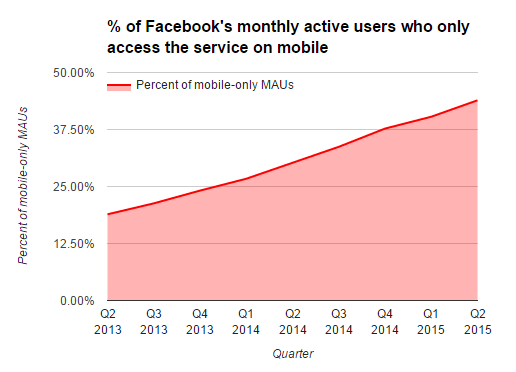 Facebook landing pages mobile monthly active users