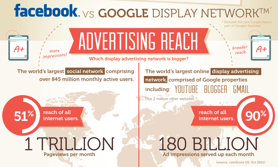 Facebook vs. Google Advertising