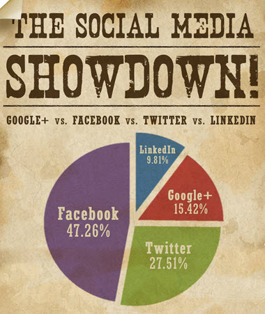 facebook vs. google plus traffic