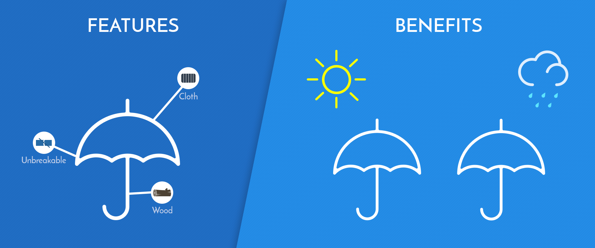 Features vs benefits umbrella example
