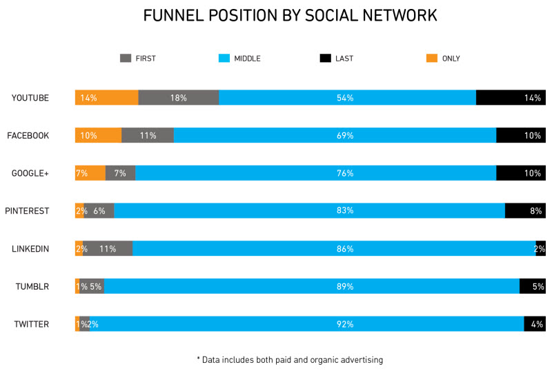 funnel position social network