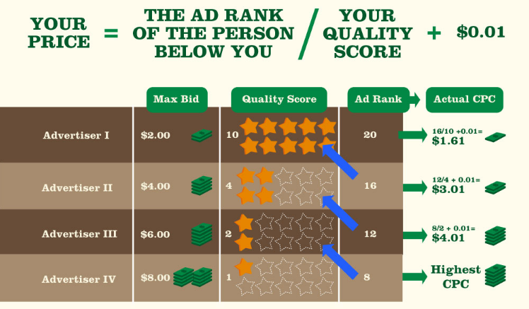 game theory in ppc marketing