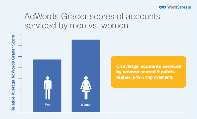 gender bias in search marketing