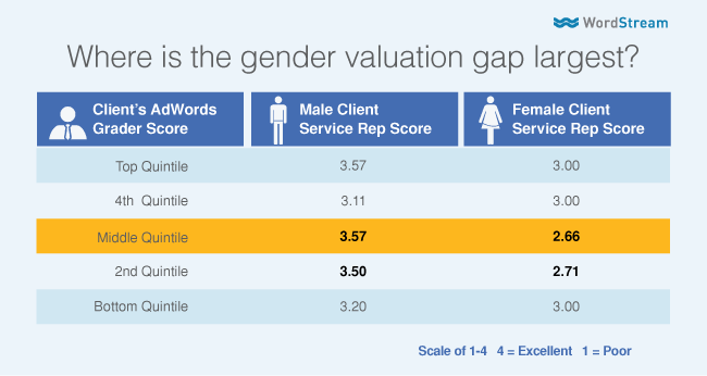 quantifying gender bias